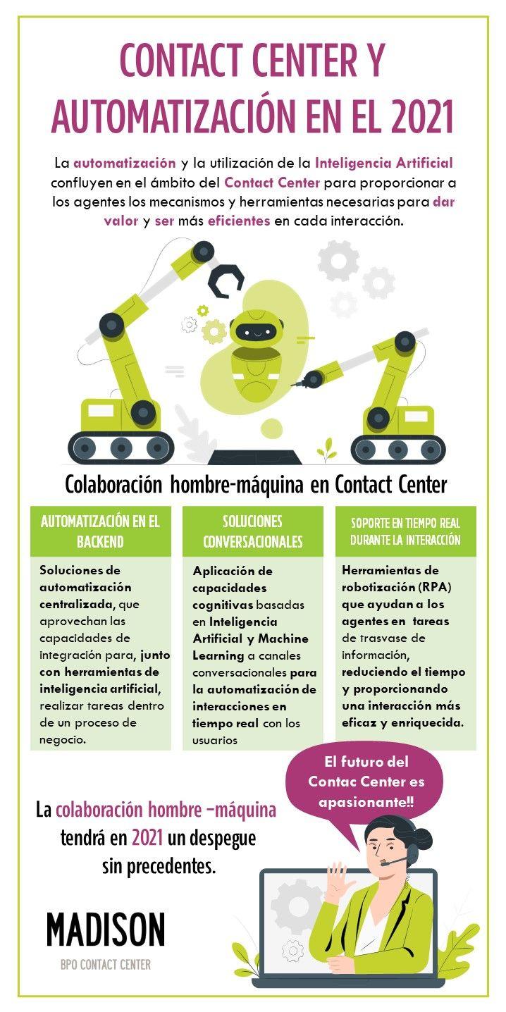 Infografía aeerc madison contact center automatizacion