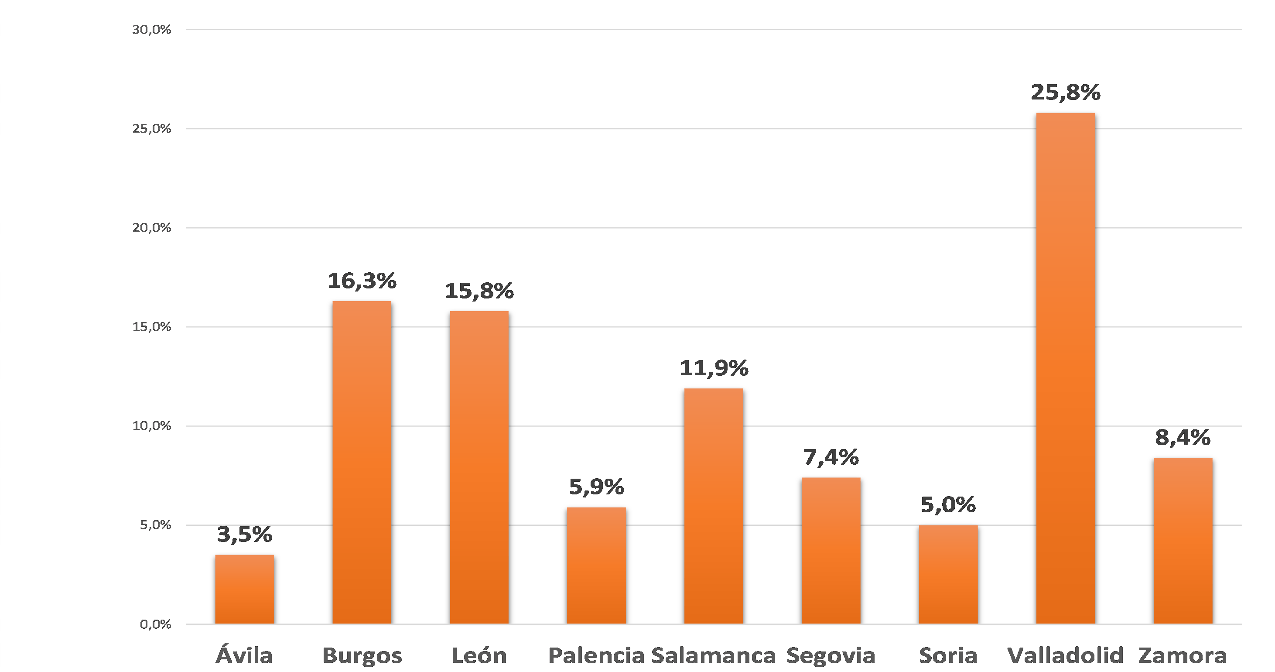 Distribucion muestra provincia sondeo cyl economica